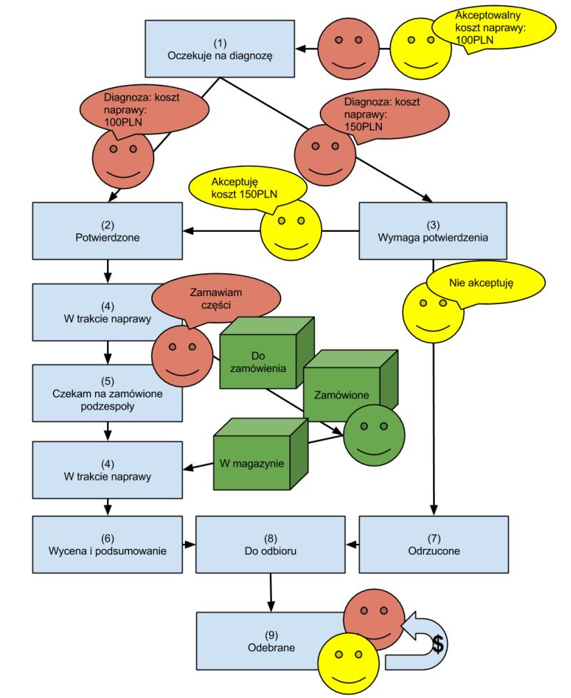 Basic-status-flow